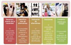 Proceso de Compras de Un Consumidor
